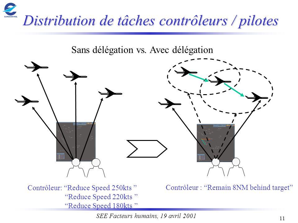 11 SEE Facteurs humains, 19 avril 2001 Distribution de tâches contrôleurs / pilotes Contrôleur: Reduce Speed 250kts Reduce Speed 220kts Reduce Speed 1