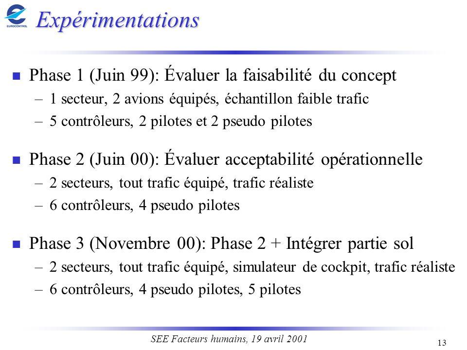 13 SEE Facteurs humains, 19 avril 2001 Expérimentations n Phase 1 (Juin 99): Évaluer la faisabilité du concept –1 secteur, 2 avions équipés, échantill