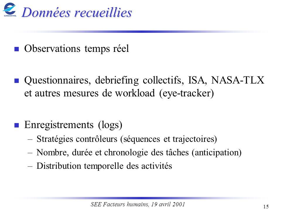 15 SEE Facteurs humains, 19 avril 2001 Données recueillies n Observations temps réel n Questionnaires, debriefing collectifs, ISA, NASA-TLX et autres