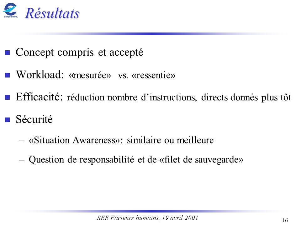 16 SEE Facteurs humains, 19 avril 2001 Résultats n Concept compris et accepté n Workload: « mesurée» vs. «ressentie» n Efficacité: réduction nombre di