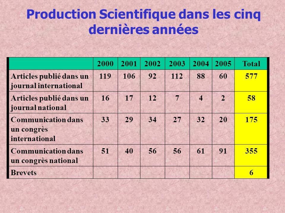 Production Scientifique dans les cinq dernières années 200020012002200320042005Total Articles publié dans un journal international 119106921128860577