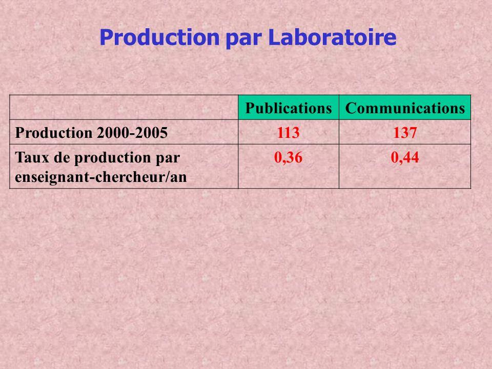 Production par Laboratoire PublicationsCommunications Production 2000-2005113137 Taux de production par enseignant-chercheur/an 0,360,44