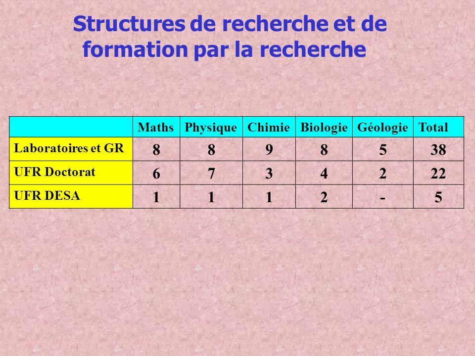 Structures de recherche et de formation par la recherche MathsPhysiqueChimieBiologieGéologieTotal Laboratoires et GR 8898538 UFR Doctorat 6734222 UFR