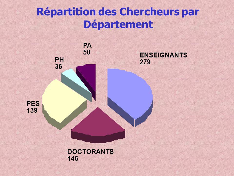 Répartition des Chercheurs par Département ENSEIGNANTS 279 DOCTORANTS 146 PES 139 PH 36 PA 50