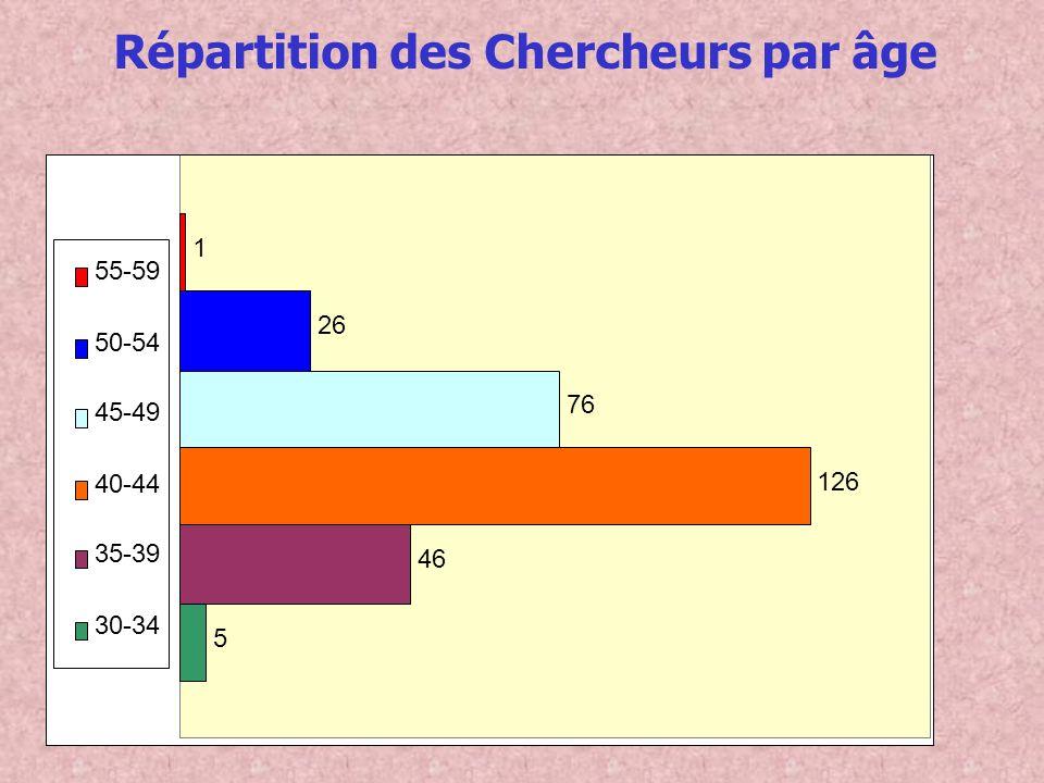 5 46 126 76 26 1 55-59 50-54 45-49 40-44 35-39 30-34 Répartition des Chercheurs par âge