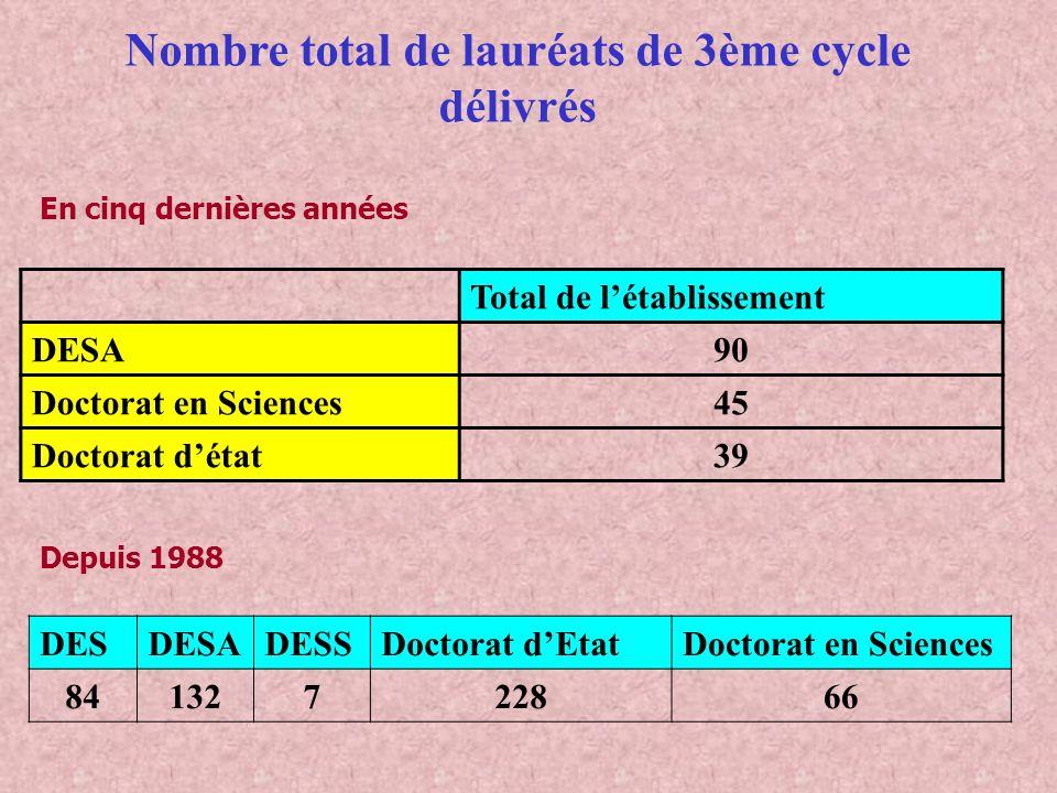 DESDESADESSDoctorat dEtatDoctorat en Sciences 84132722866 Nombre total de lauréats de 3ème cycle délivrés Total de létablissement DESA90 Doctorat en S