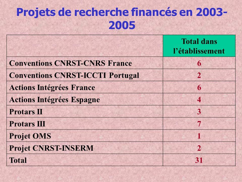 Projets de recherche financés en 2003- 2005 Total dans létablissement Conventions CNRST-CNRS France6 Conventions CNRST-ICCTI Portugal2 Actions Intégré