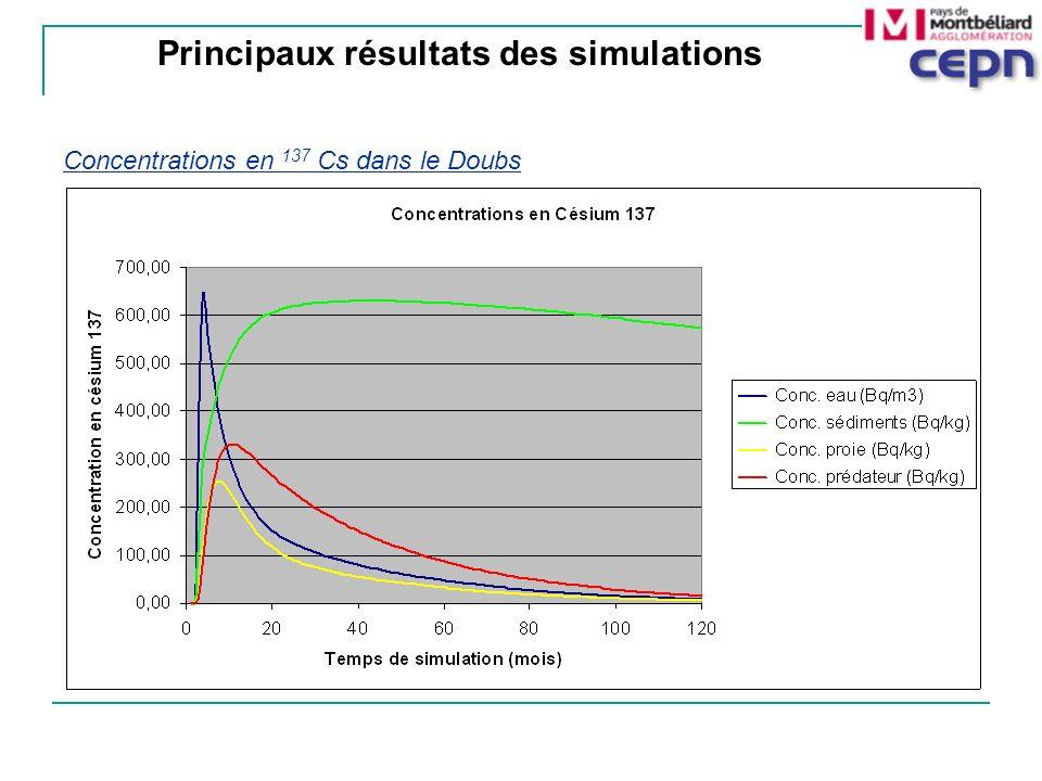 Concentrations en 137 Cs dans le Doubs Principaux résultats des simulations