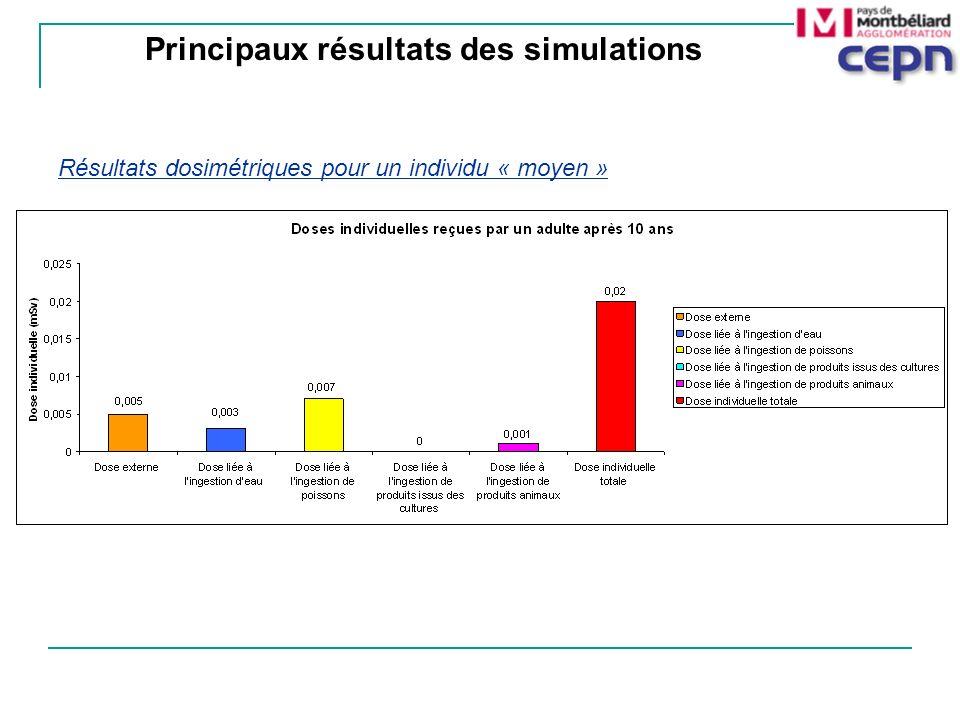 Résultats dosimétriques pour un individu « moyen » Principaux résultats des simulations