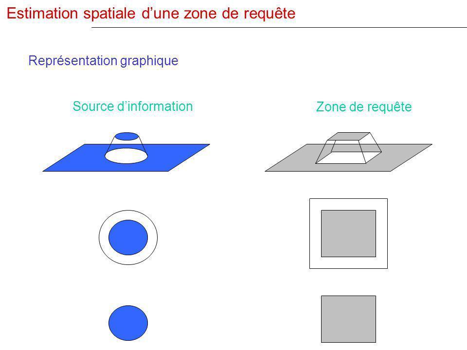 Source dinformation Zone de requête Estimation spatiale dune zone de requête Représentation graphique