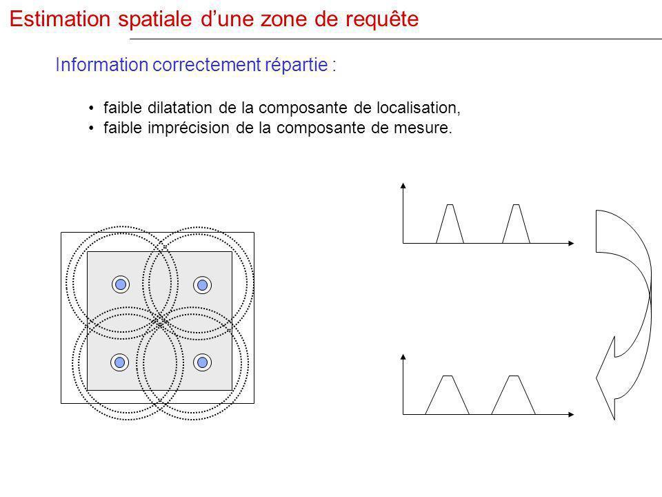 Information correctement répartie : faible dilatation de la composante de localisation, faible imprécision de la composante de mesure.