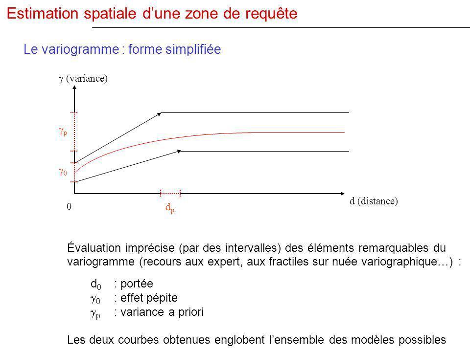 Le variogramme : forme simplifiée 0 dpdp p 0 (variance) d (distance) Évaluation imprécise (par des intervalles) des éléments remarquables du variogram