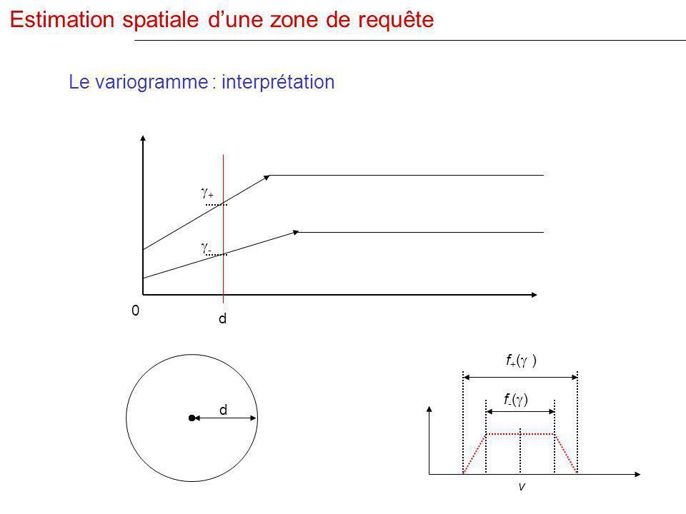 d v d + 0 - f + ( ) f - ( ) Le variogramme : interprétation Estimation spatiale dune zone de requête