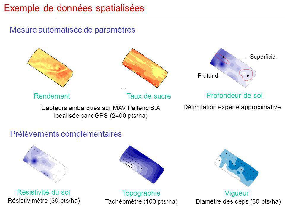 Mesure automatisée de paramètres Rendement Résistivité du sol Résistivimètre (30 pts/ha) Topographie Tachéomètre (100 pts/ha) Capteurs embarqués sur M