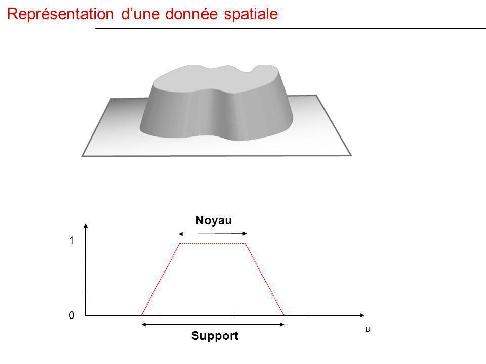 1 u 0 Support Noyau Représentation dune donnée spatiale