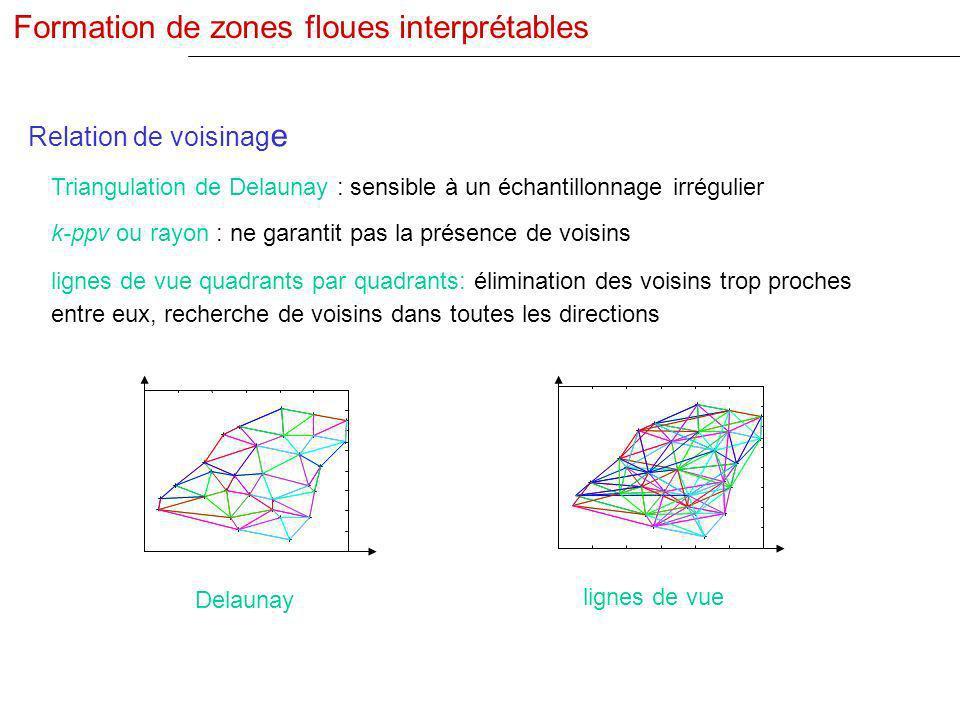 Relation de voisinag e Triangulation de Delaunay : sensible à un échantillonnage irrégulier lignes de vue quadrants par quadrants: élimination des voi