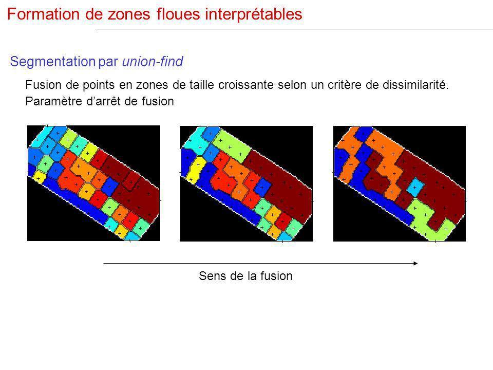 Segmentation par union-find Fusion de points en zones de taille croissante selon un critère de dissimilarité. Paramètre darrêt de fusion Formation de
