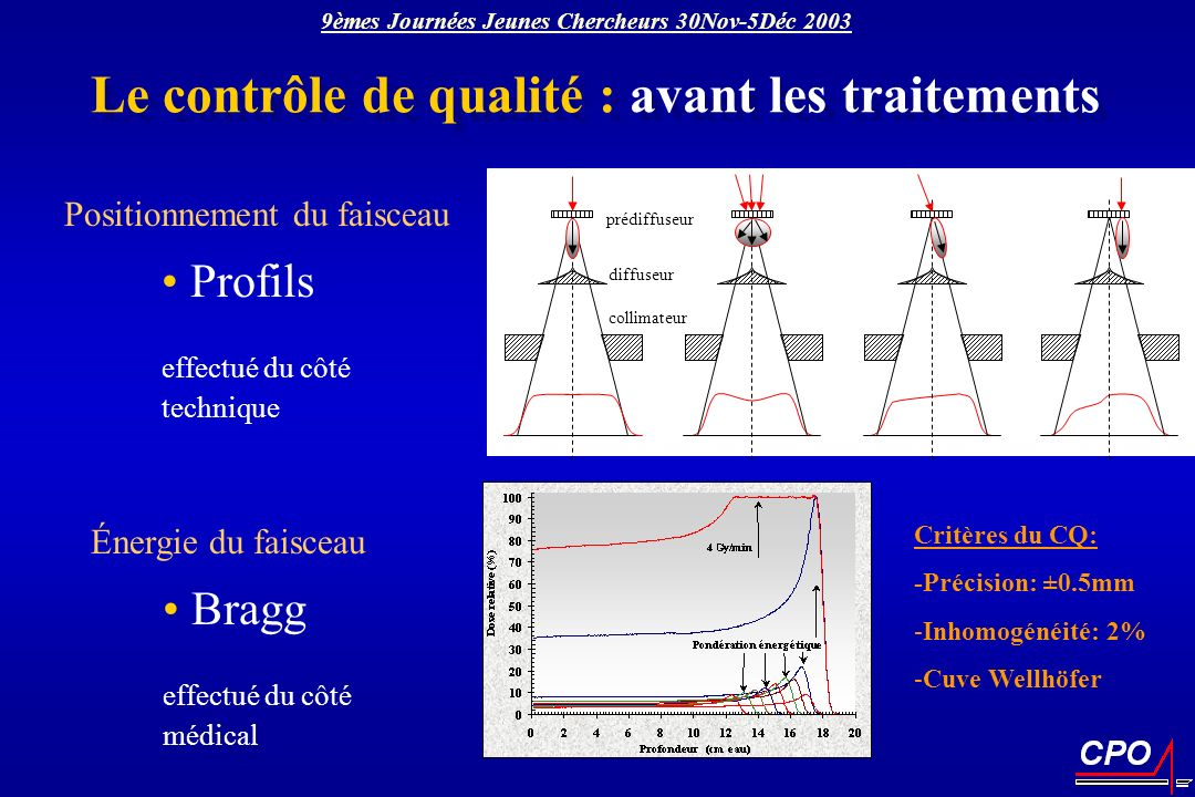 Le contrôle de qualité : avant les traitements Bragg effectué du côté médical Énergie du faisceau Profils effectué du côté technique Positionnement du