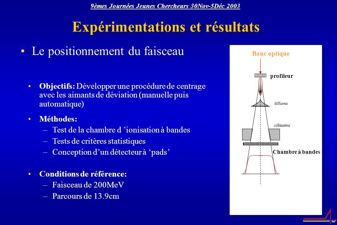 Expérimentations et résultats Le positionnement du faisceau Objectifs: Développer une procédure de centrage avec les aimants de déviation (manuelle pu