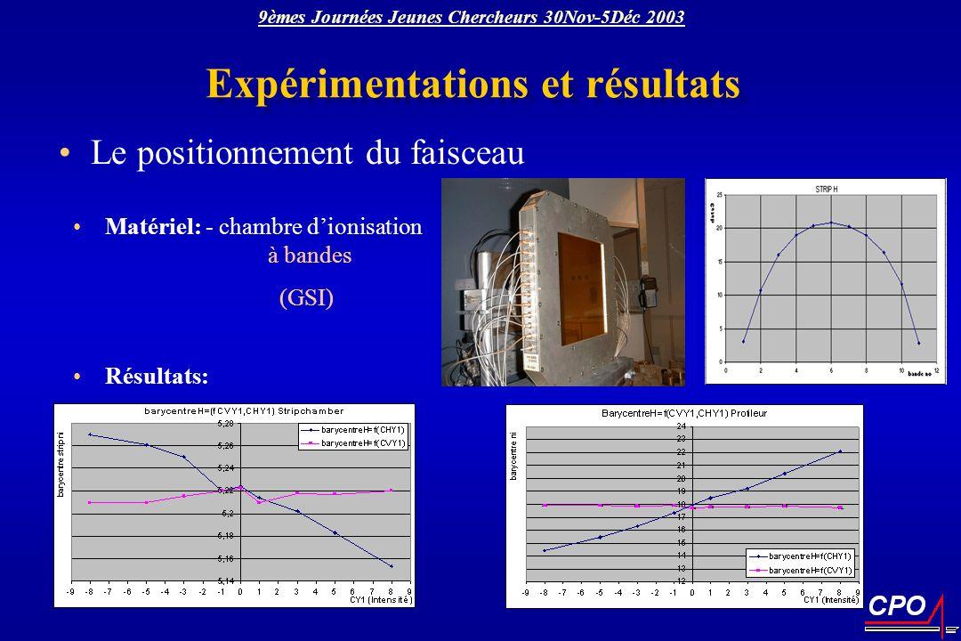 Expérimentations et résultats Le positionnement du faisceau Matériel: - chambre dionisation à bandes (GSI) Résultats: 9èmes Journées Jeunes Chercheurs
