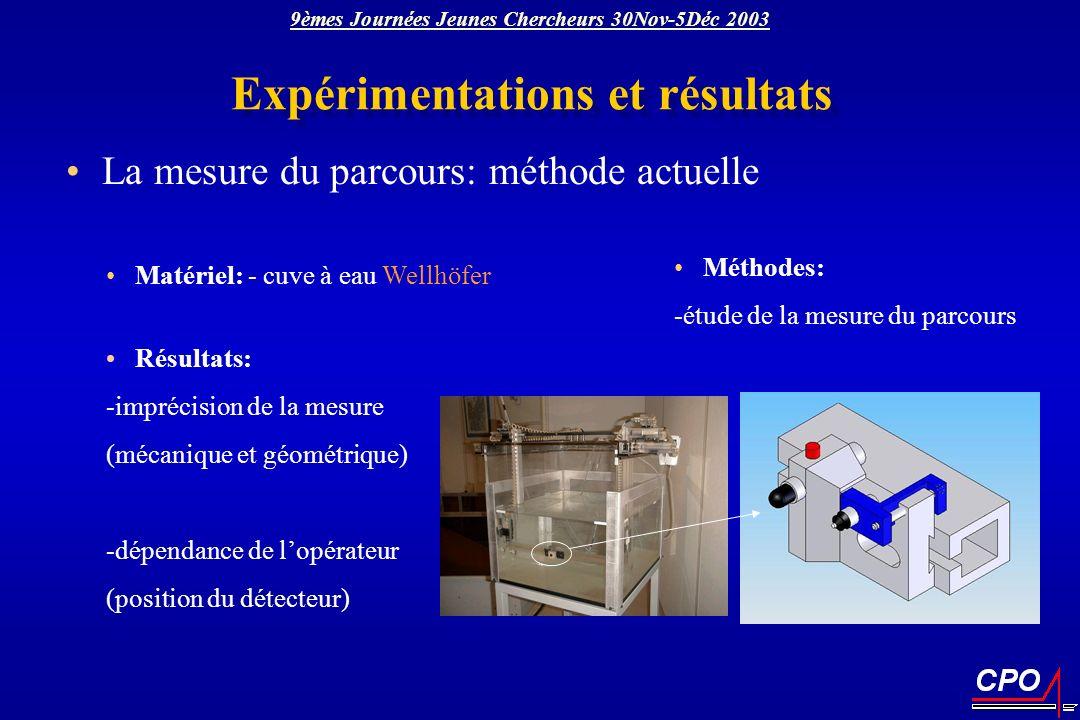 Matériel: - cuve à eau Wellhöfer Résultats: -imprécision de la mesure (mécanique et géométrique) -dépendance de lopérateur (position du détecteur) Exp