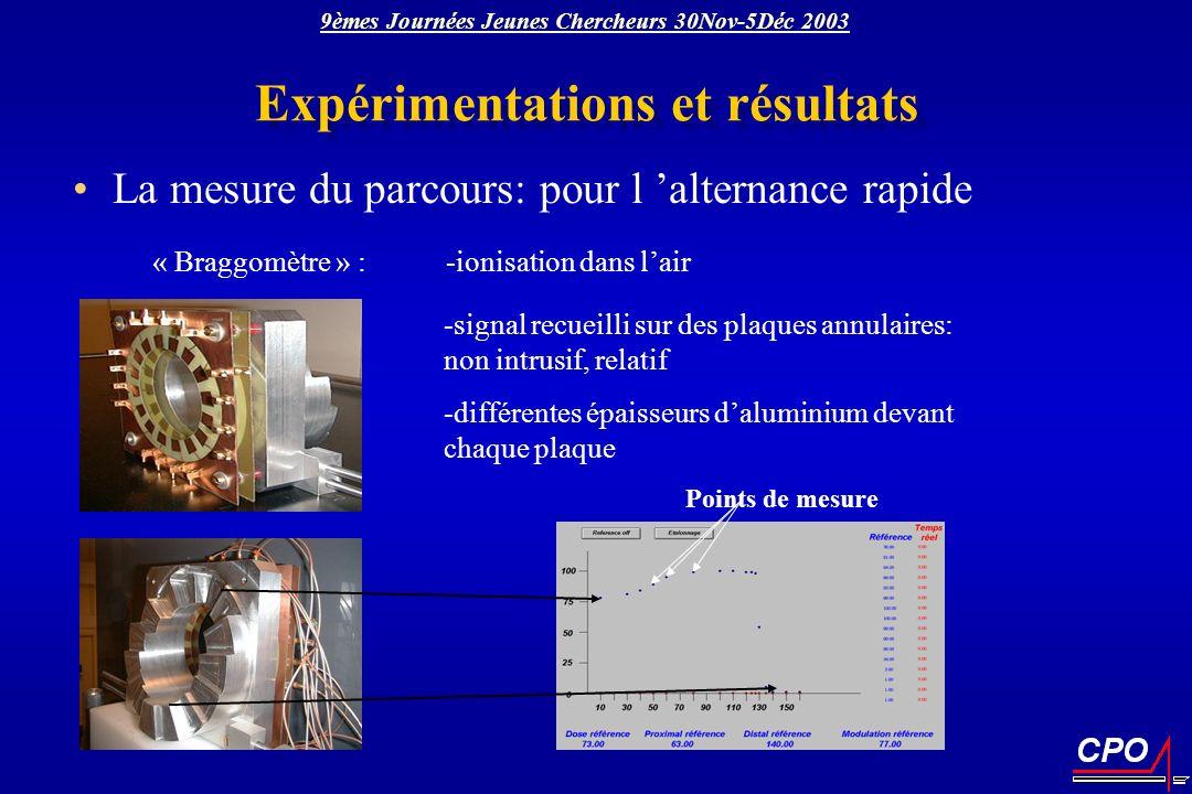 « Braggomètre » : -ionisation dans lair Points de mesure -signal recueilli sur des plaques annulaires: non intrusif, relatif -différentes épaisseurs d