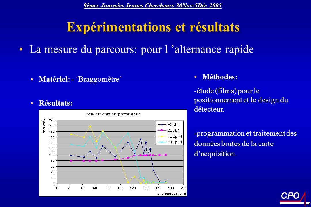 Matériel: - Braggomètre Résultats: Expérimentations et résultats La mesure du parcours: pour l alternance rapide Méthodes: -étude (films) pour le posi