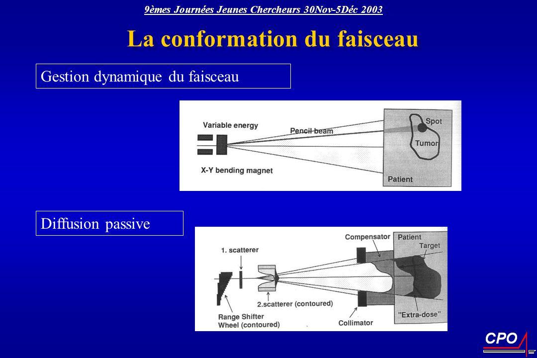 La conformation du faisceau 9èmes Journées Jeunes Chercheurs 30Nov-5Déc 2003 Diffusion passive Gestion dynamique du faisceau