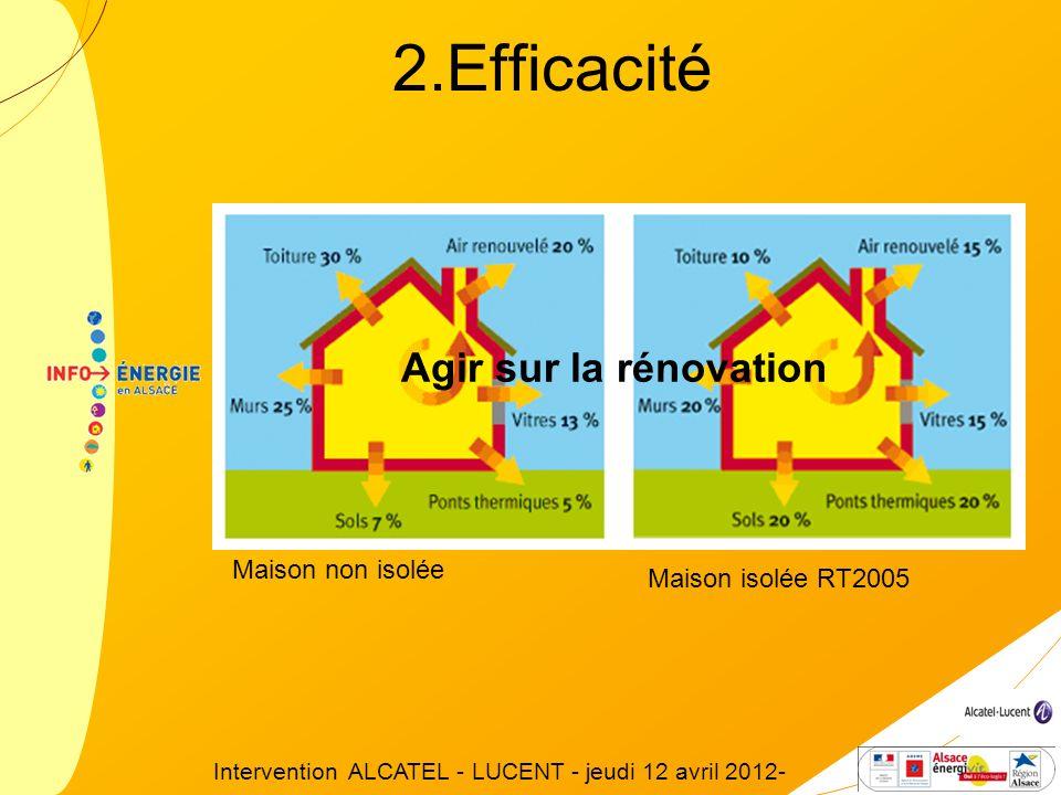 Maison non isolée Maison isolée RT2005 Agir sur la rénovation 2.Efficacité Intervention ALCATEL - LUCENT - jeudi 12 avril 2012-