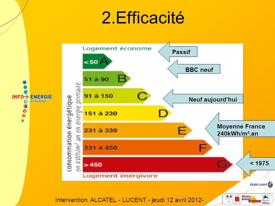 BBC neuf Passif Neuf aujourdhui < 1975 Moyenne France 240kWh/m².an 2.Efficacité Intervention ALCATEL - LUCENT - jeudi 12 avril 2012-