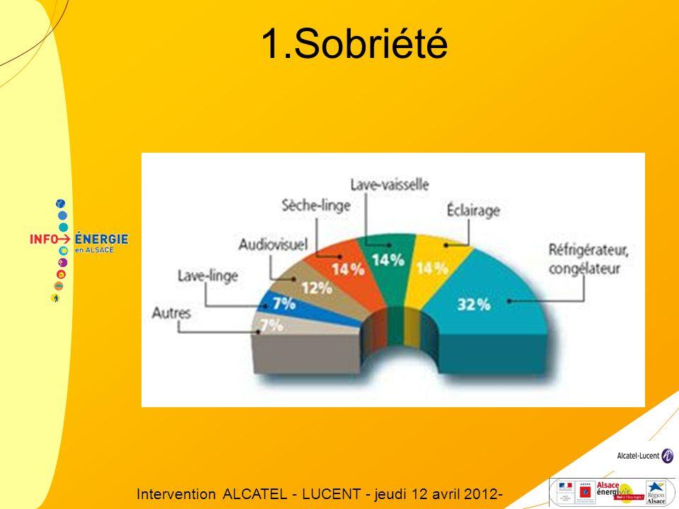 Comment consommons-nous notre électricité (hors chauffage et ECS)? 1.Sobriété Intervention ALCATEL - LUCENT - jeudi 12 avril 2012-