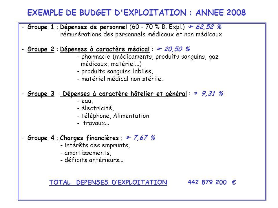 EXEMPLE DE BUDGET D'EXPLOITATION : ANNEE 2008 - Groupe 1 : Dépenses de personnel (60 - 70 % B. Expl.) 62,52 % rémunérations des personnels médicaux et