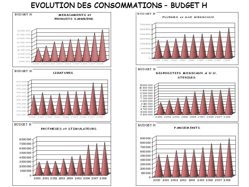 EVOLUTION DES CONSOMMATIONS – BUDGET H