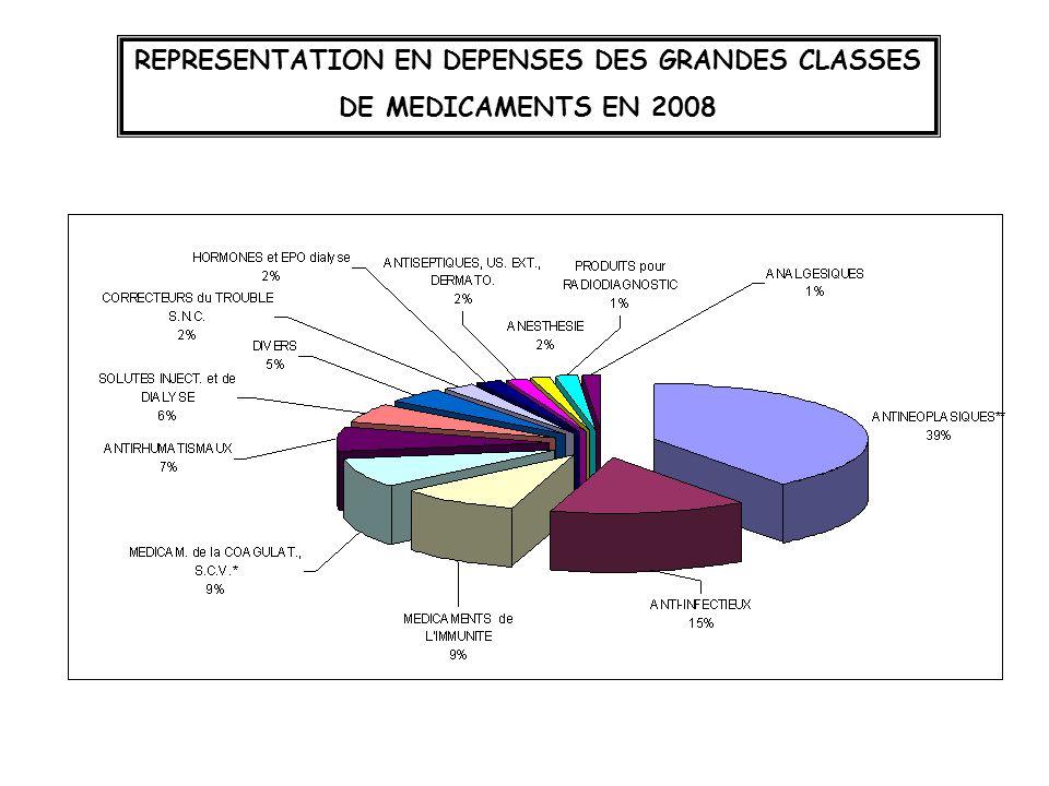 REPRESENTATION EN DEPENSES DES GRANDES CLASSES DE MEDICAMENTS EN 2008