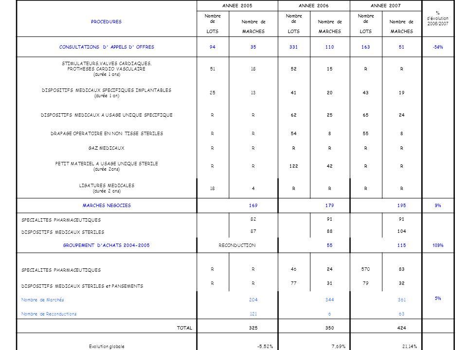 ACTIVITE COMPTABLE ANNEE 2005ANNEE 2006ANNEE 2007 % d'évolution 2006/2007 PROCEDURES Nombre de LOTSMARCHESLOTSMARCHESLOTSMARCHES CONSULTATIONS D' APPE