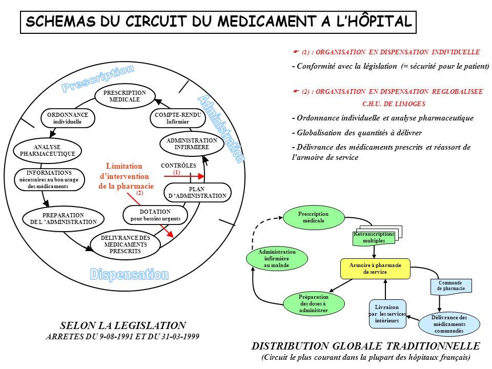 SCHEMAS DU CIRCUIT DU MEDICAMENT A LHÔPITAL CONTRÔLES PRESCRIPTION MEDICALE ORDONNANCE individuelle ANALYSE PHARMACEUTIQUE INFORMATIONS nécessaires au