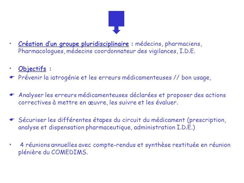 Création dun groupe pluridisciplinaire : médecins, pharmaciens, Pharmacologues, médecins coordonnateur des vigilances, I.D.E. Objectifs : Prévenir la