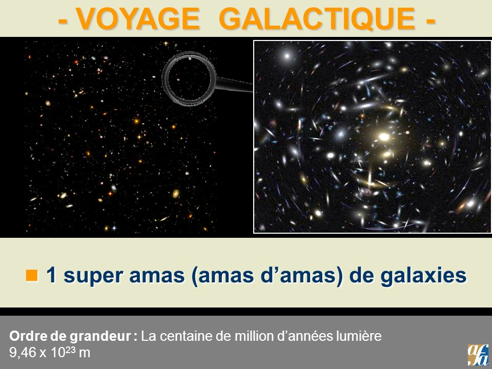 - VOYAGE GALACTIQUE - 1 super amas (amas damas) de galaxies 1 super amas (amas damas) de galaxies Ordre de grandeur : La centaine de million dannées l