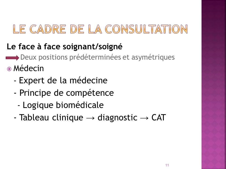 Le face à face soignant/soigné Deux positions prédéterminées et asymétriques Médecin - Expert de la médecine - Principe de compétence - Logique bioméd