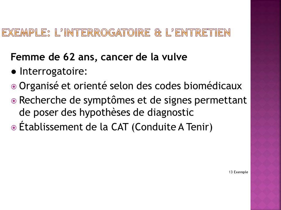 Femme de 62 ans, cancer de la vulve Interrogatoire: Organisé et orienté selon des codes biomédicaux Recherche de symptômes et de signes permettant de