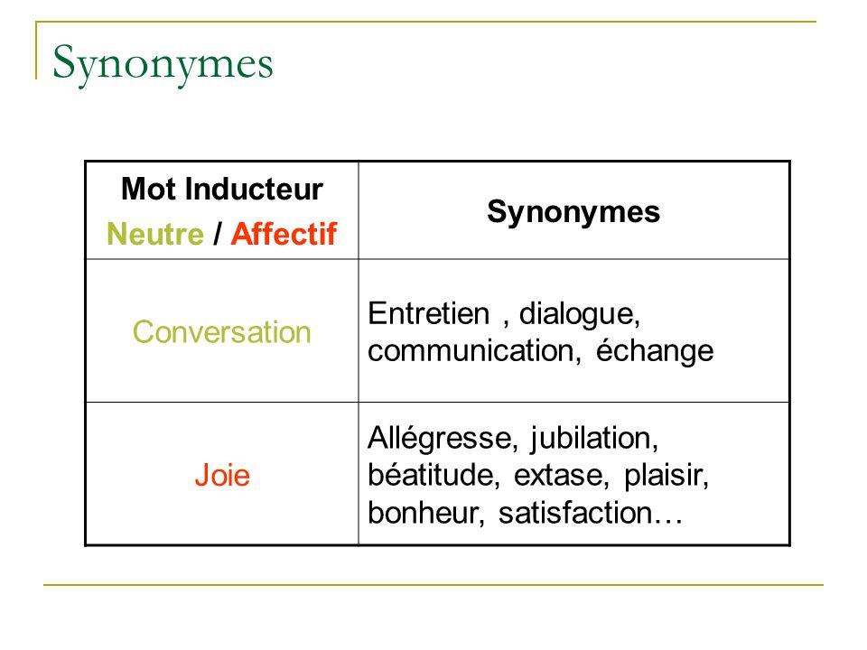 Synonymes Mot Inducteur Neutre / Affectif Synonymes Conversation Entretien, dialogue, communication, échange Joie Allégresse, jubilation, béatitude, e