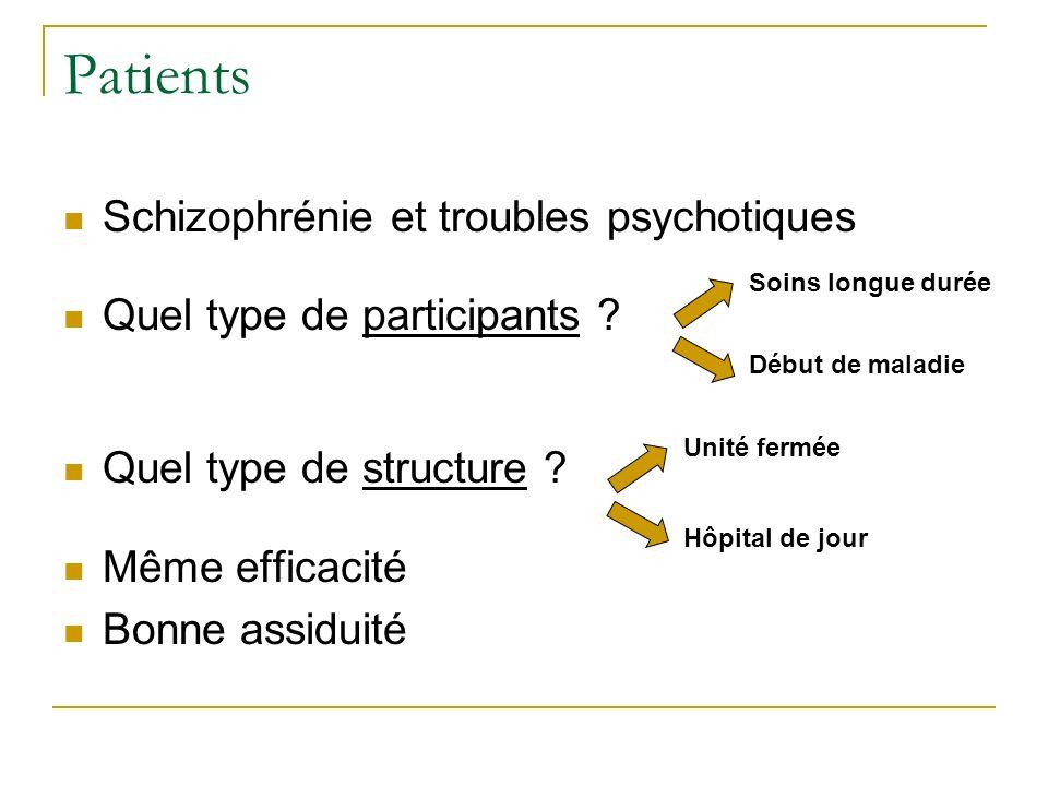 Patients Schizophrénie et troubles psychotiques Quel type de participants ? Quel type de structure ? Même efficacité Bonne assiduité Début de maladie