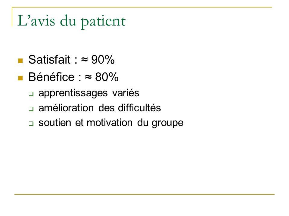 Lavis du patient Satisfait : 90% Bénéfice : 80% apprentissages variés amélioration des difficultés soutien et motivation du groupe