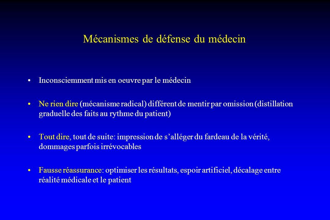Mécanismes de défense du médecin Inconsciemment mis en oeuvre par le médecin Ne rien dire (mécanisme radical) différent de mentir par omission (distil