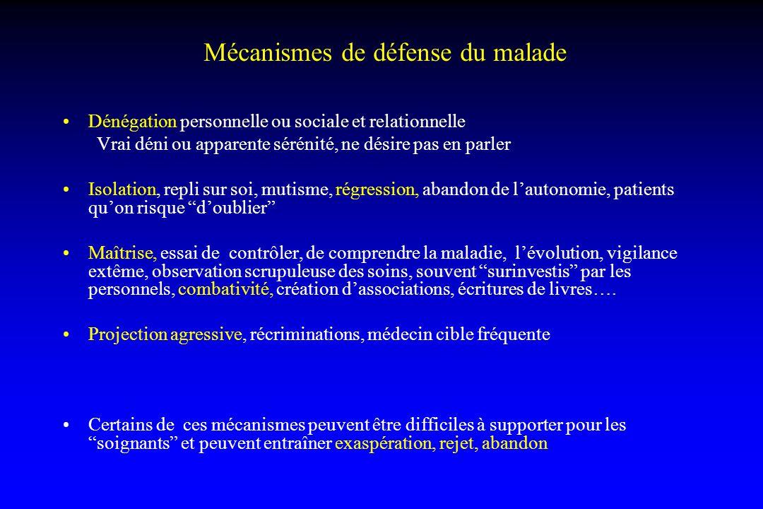 Mécanismes de défense du malade Dénégation personnelle ou sociale et relationnelle Vrai déni ou apparente sérénité, ne désire pas en parler Isolation,