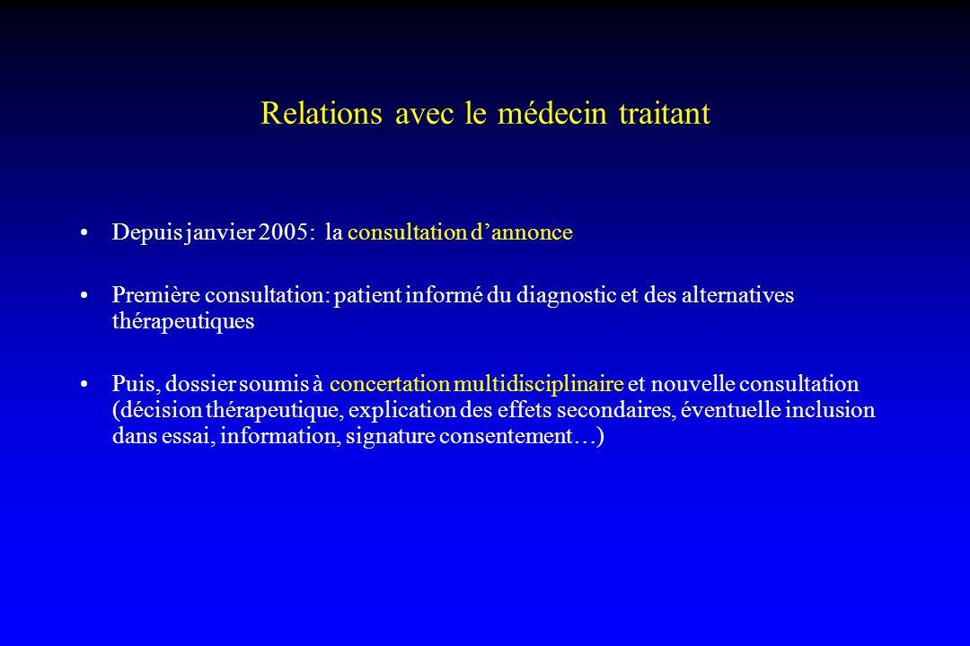 Relations avec le médecin traitant Depuis janvier 2005: la consultation dannonce Première consultation: patient informé du diagnostic et des alternati