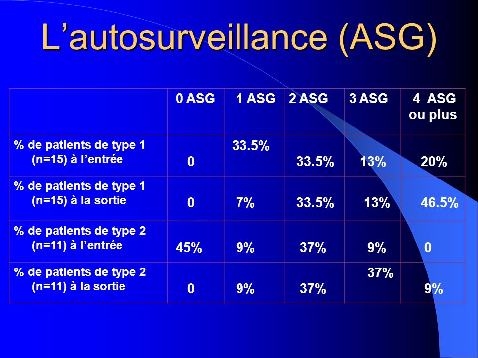 Lautosurveillance (ASG) 0 ASG 1 ASG2 ASG3 ASG 4 ASG ou plus % de patients de type 1 (n=15) à lentrée 0 33.5% 33.5% 13% 20% % de patients de type 1 (n=