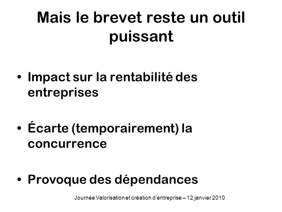 Mais le brevet reste un outil puissant Impact sur la rentabilité des entreprises Écarte (temporairement) la concurrence Provoque des dépendances Journ