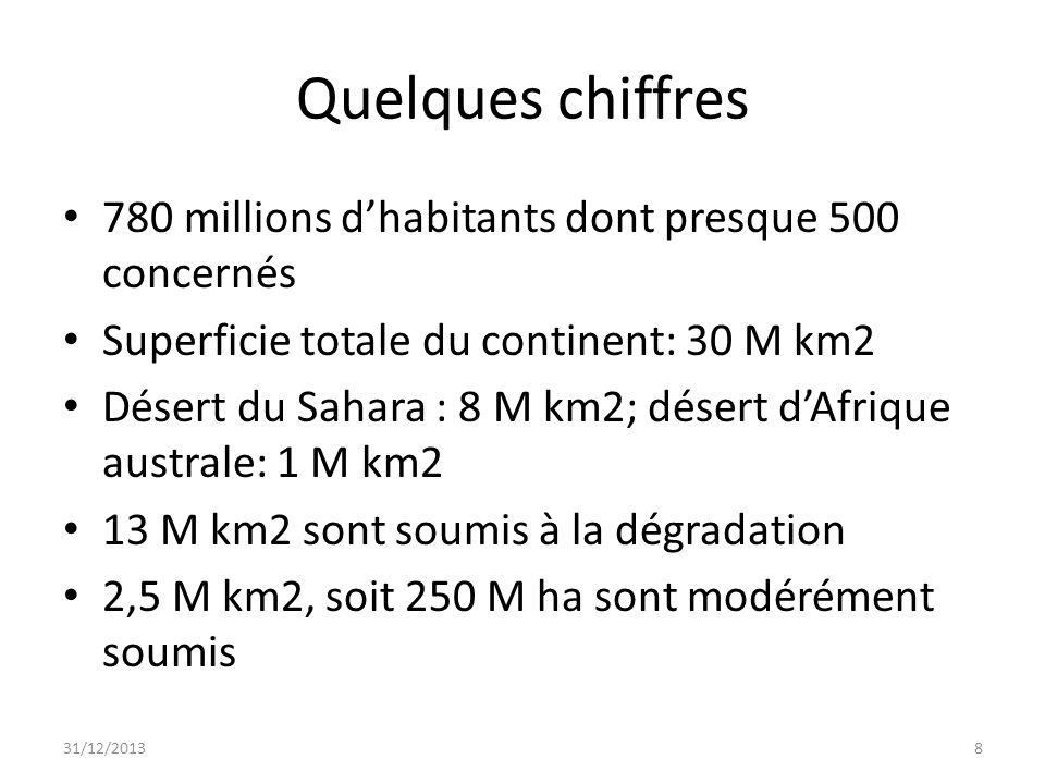 Quelques chiffres (suite) 1 M km2, soit 100 M ha sont fortement soumis à la dégradation 8 M Km2 ne sont pas dégradés mais peuvent être soumis à des risques de sécheresse, à la déforestation et à la dégradation 31/12/20139