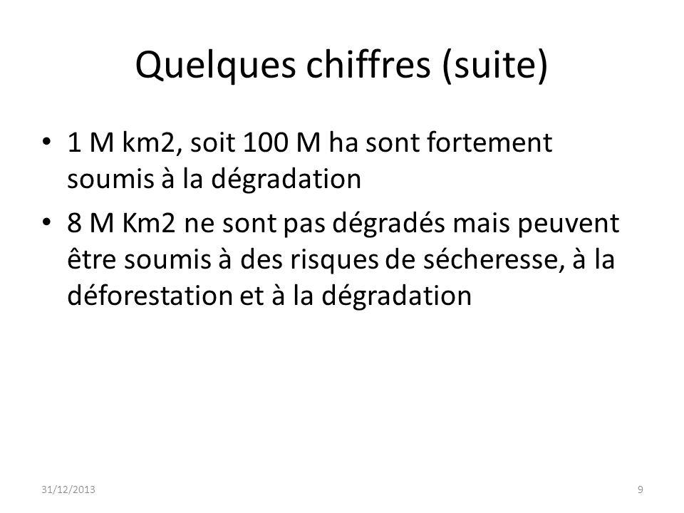 Quelques chiffres (suite) 1 M km2, soit 100 M ha sont fortement soumis à la dégradation 8 M Km2 ne sont pas dégradés mais peuvent être soumis à des ri